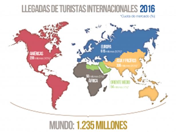 El turismo obtiene buenos resultados en los primeros meses de 2017